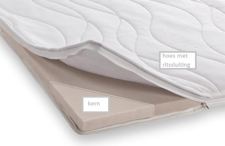 Topmatras Beter Bed.Topdekmatras Kern Vernieuwing Comfort Luxe 70x200x4 Wit